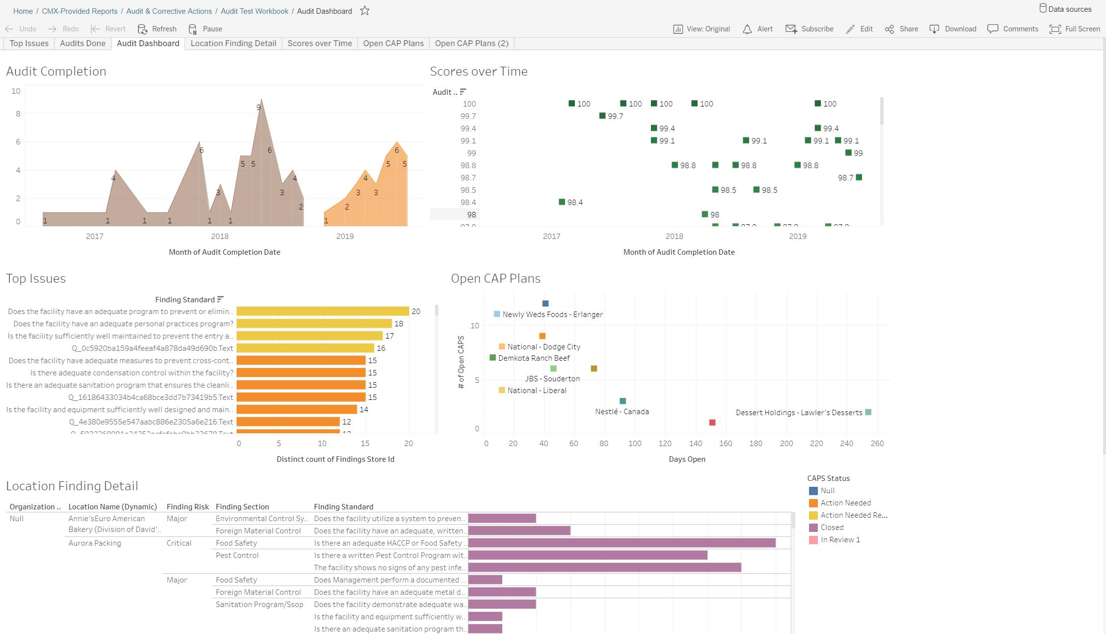 01g - Tableau - Supplier Audit Performance Dashboard